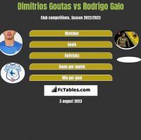 Dimitrios Goutas vs Rodrigo Galo h2h player stats