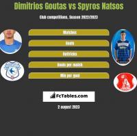 Dimitrios Goutas vs Spyros Natsos h2h player stats