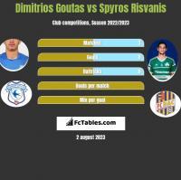 Dimitrios Goutas vs Spyros Risvanis h2h player stats