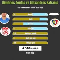 Dimitrios Goutas vs Alexandros Katranis h2h player stats