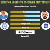 Dimitrios Goutas vs Theofanis Mavromatis h2h player stats