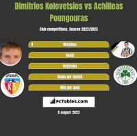 Dimitrios Kolovetsios vs Achilleas Poungouras h2h player stats