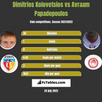 Dimitrios Kolovetsios vs Avraam Papadopoulos h2h player stats