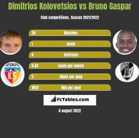 Dimitrios Kolovetsios vs Bruno Gaspar h2h player stats