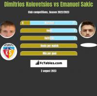 Dimitrios Kolovetsios vs Emanuel Sakic h2h player stats