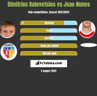 Dimitrios Kolovetsios vs Joao Nunes h2h player stats