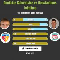 Dimitrios Kolovetsios vs Konstantinos Tsimikas h2h player stats
