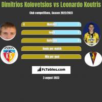 Dimitrios Kolovetsios vs Leonardo Koutris h2h player stats