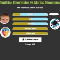 Dimitrios Kolovetsios vs Marios Oikonomou h2h player stats