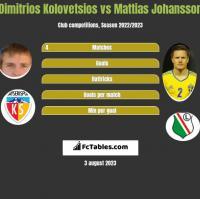 Dimitrios Kolovetsios vs Mattias Johansson h2h player stats