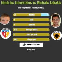 Dimitrios Kolovetsios vs Michalis Bakakis h2h player stats
