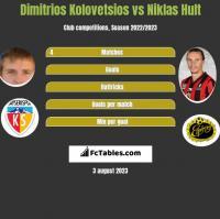 Dimitrios Kolovetsios vs Niklas Hult h2h player stats