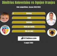 Dimitrios Kolovetsios vs Ognjen Vranjes h2h player stats