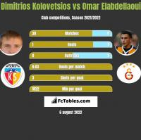 Dimitrios Kolovetsios vs Omar Elabdellaoui h2h player stats
