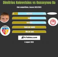 Dimitrios Kolovetsios vs Ousseynou Ba h2h player stats
