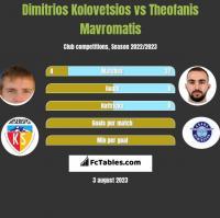 Dimitrios Kolovetsios vs Theofanis Mavromatis h2h player stats