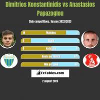 Dimitrios Konstantinidis vs Anastasios Papazoglou h2h player stats