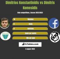 Dimitrios Konstantinidis vs Dimitris Komesidis h2h player stats