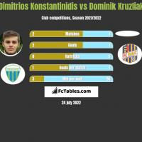Dimitrios Konstantinidis vs Dominik Kruzliak h2h player stats