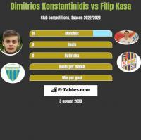 Dimitrios Konstantinidis vs Filip Kasa h2h player stats