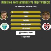 Dimitrios Konstantinidis vs Filip Twardzik h2h player stats