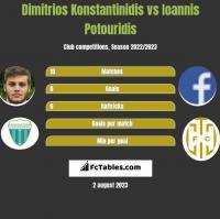 Dimitrios Konstantinidis vs Ioannis Potouridis h2h player stats