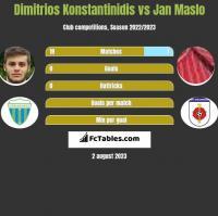 Dimitrios Konstantinidis vs Jan Maslo h2h player stats