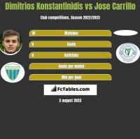 Dimitrios Konstantinidis vs Jose Carrillo h2h player stats