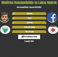 Dimitrios Konstantinidis vs Lukas Ondrek h2h player stats