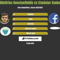 Dimitrios Konstantinidis vs Stanislav Danko h2h player stats