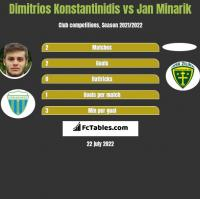 Dimitrios Konstantinidis vs Jan Minarik h2h player stats