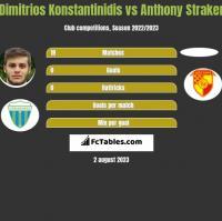 Dimitrios Konstantinidis vs Anthony Straker h2h player stats