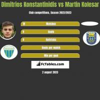 Dimitrios Konstantinidis vs Martin Kolesar h2h player stats