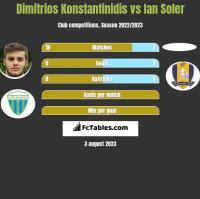 Dimitrios Konstantinidis vs Ian Soler h2h player stats
