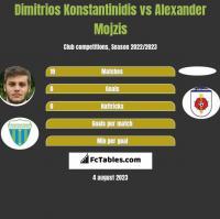 Dimitrios Konstantinidis vs Alexander Mojzis h2h player stats
