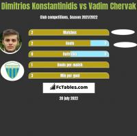Dimitrios Konstantinidis vs Vadim Chervak h2h player stats