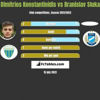 Dimitrios Konstantinidis vs Branislav Sluka h2h player stats