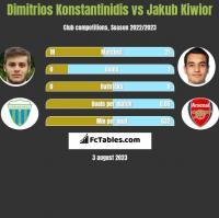 Dimitrios Konstantinidis vs Jakub Kiwior h2h player stats