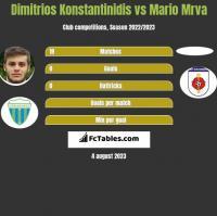Dimitrios Konstantinidis vs Mario Mrva h2h player stats