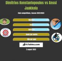 Dimitrios Konstantopoulos vs Anssi Jaakkola h2h player stats