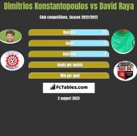 Dimitrios Konstantopoulos vs David Raya h2h player stats