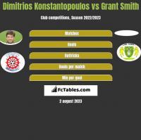 Dimitrios Konstantopoulos vs Grant Smith h2h player stats