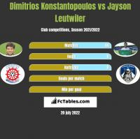 Dimitrios Konstantopoulos vs Jayson Leutwiler h2h player stats