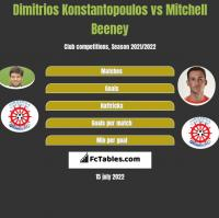 Dimitrios Konstantopoulos vs Mitchell Beeney h2h player stats