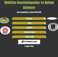 Dimitrios Konstantopoulos vs Nathan Ashmore h2h player stats