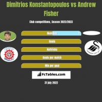Dimitrios Konstantopoulos vs Andrew Fisher h2h player stats