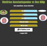 Dimitrios Konstantopoulos vs Ben Killip h2h player stats