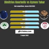 Dimitrios Kourbelis vs Aymen Tahar h2h player stats