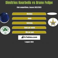 Dimitrios Kourbelis vs Bruno Felipe h2h player stats