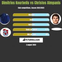 Dimitrios Kourbelis vs Christos Almpanis h2h player stats